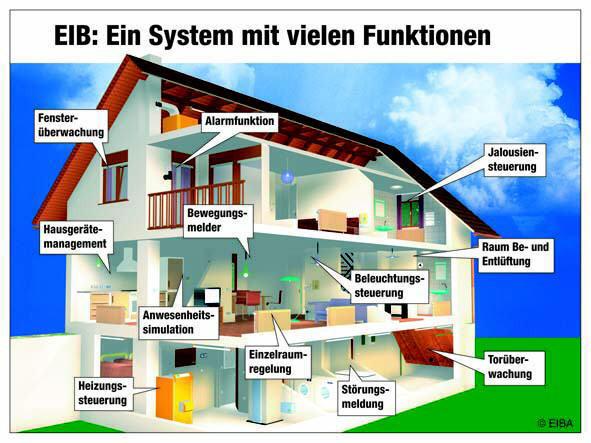 EIB-System Hausübersicht